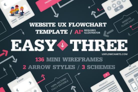 Easythree website ux flowchart adobe illustrator version by ux cards easy three website ux flowchart template for website structure planning maxwellsz